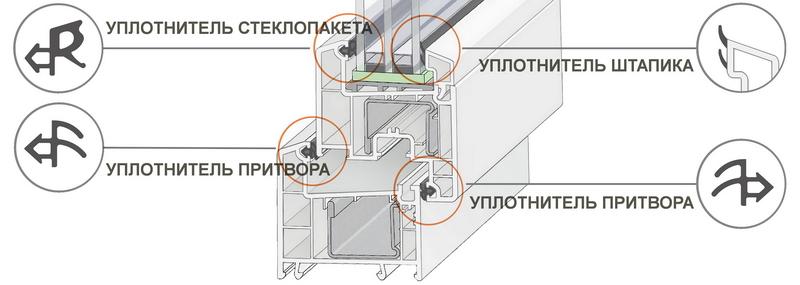 Схема уплотнителя