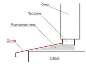 схема установки отлива