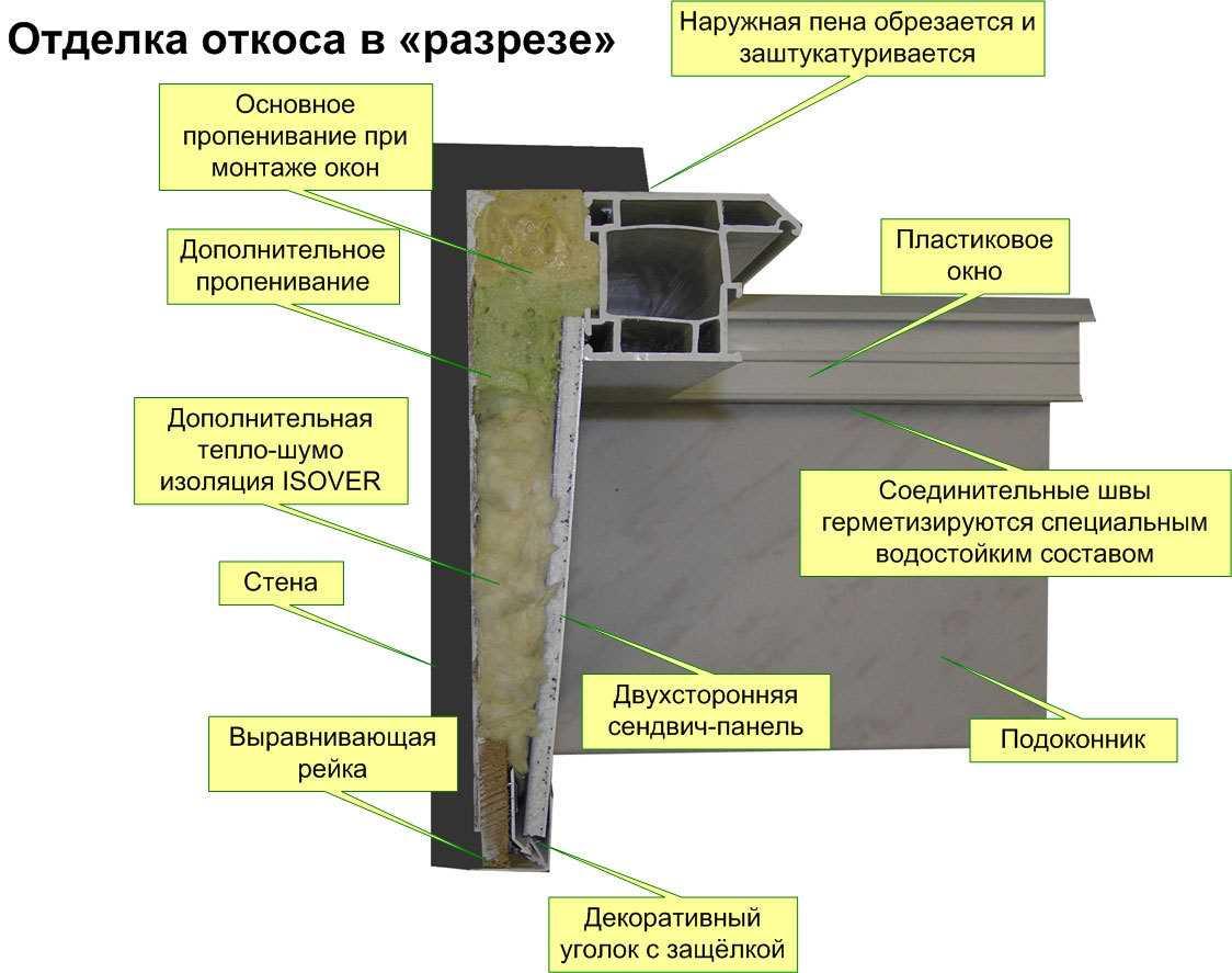 герметизация оконных швов