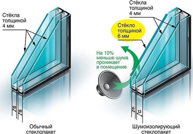 Шумоизоляционные стеклопакеты
