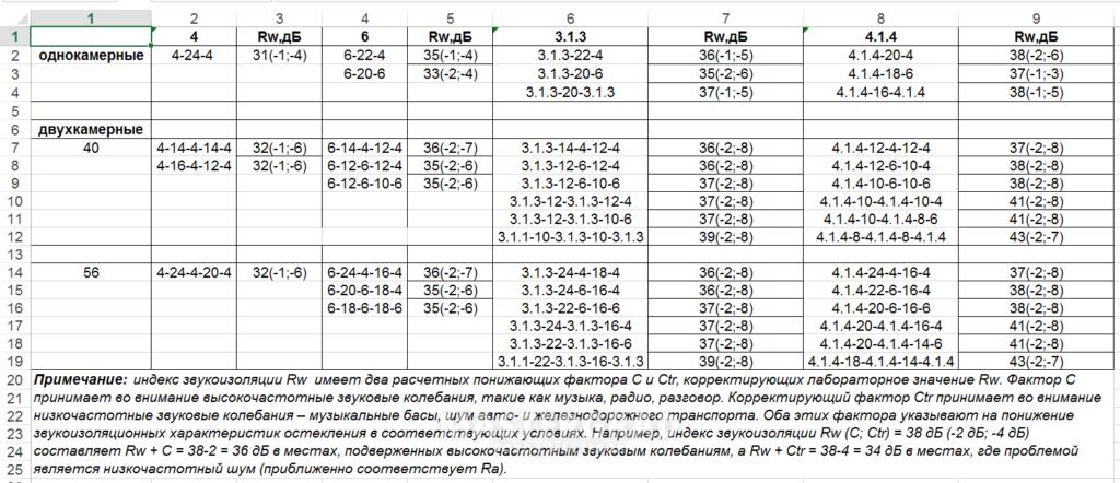 Таблица сравнения звукоизоляции стеклопакета
