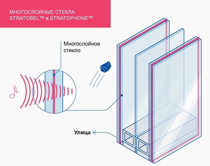 Stratophone стеклопакет