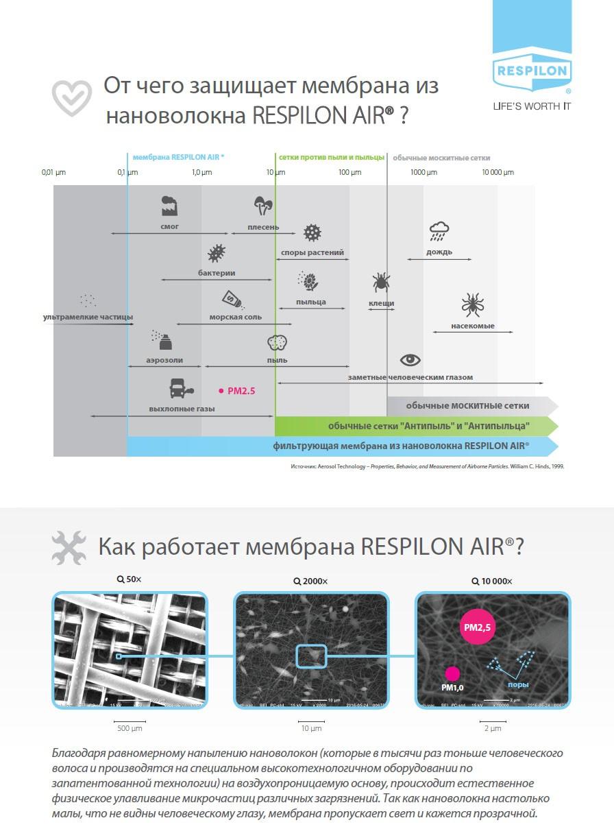 Сетки нано фильтр